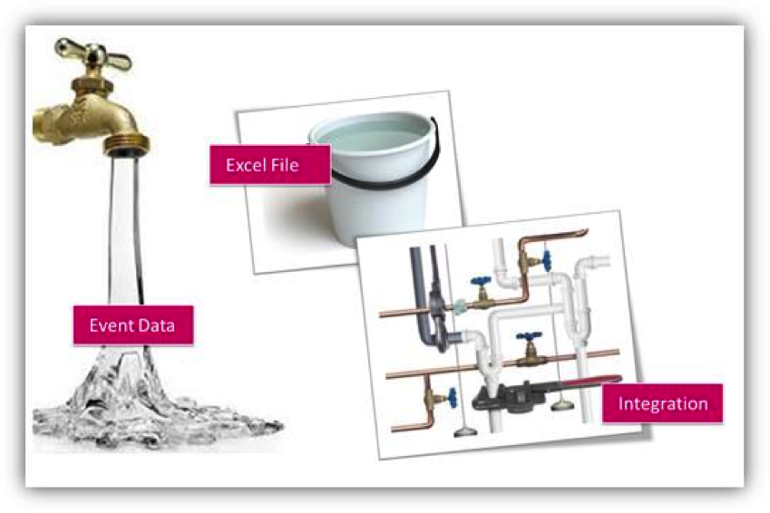 Data Is Like Water It Needs To Flow Throughout Your Pipes
