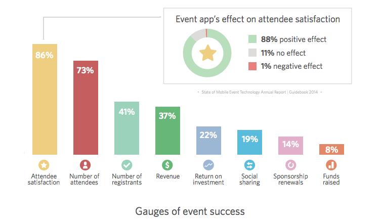Event Tech Report